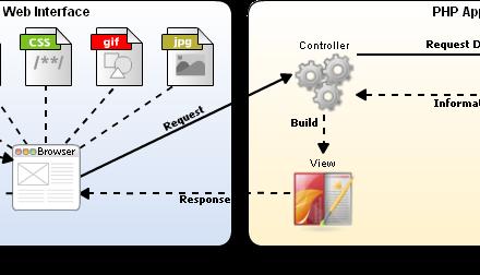 Arquitetura PHP: MBCV