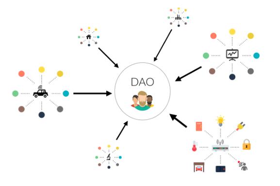 Conheça a DAO – um modelo revolucionário de governança descentralizada